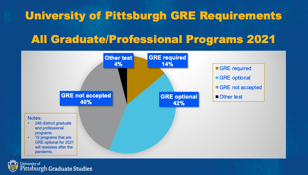 Chart of GRE usage
