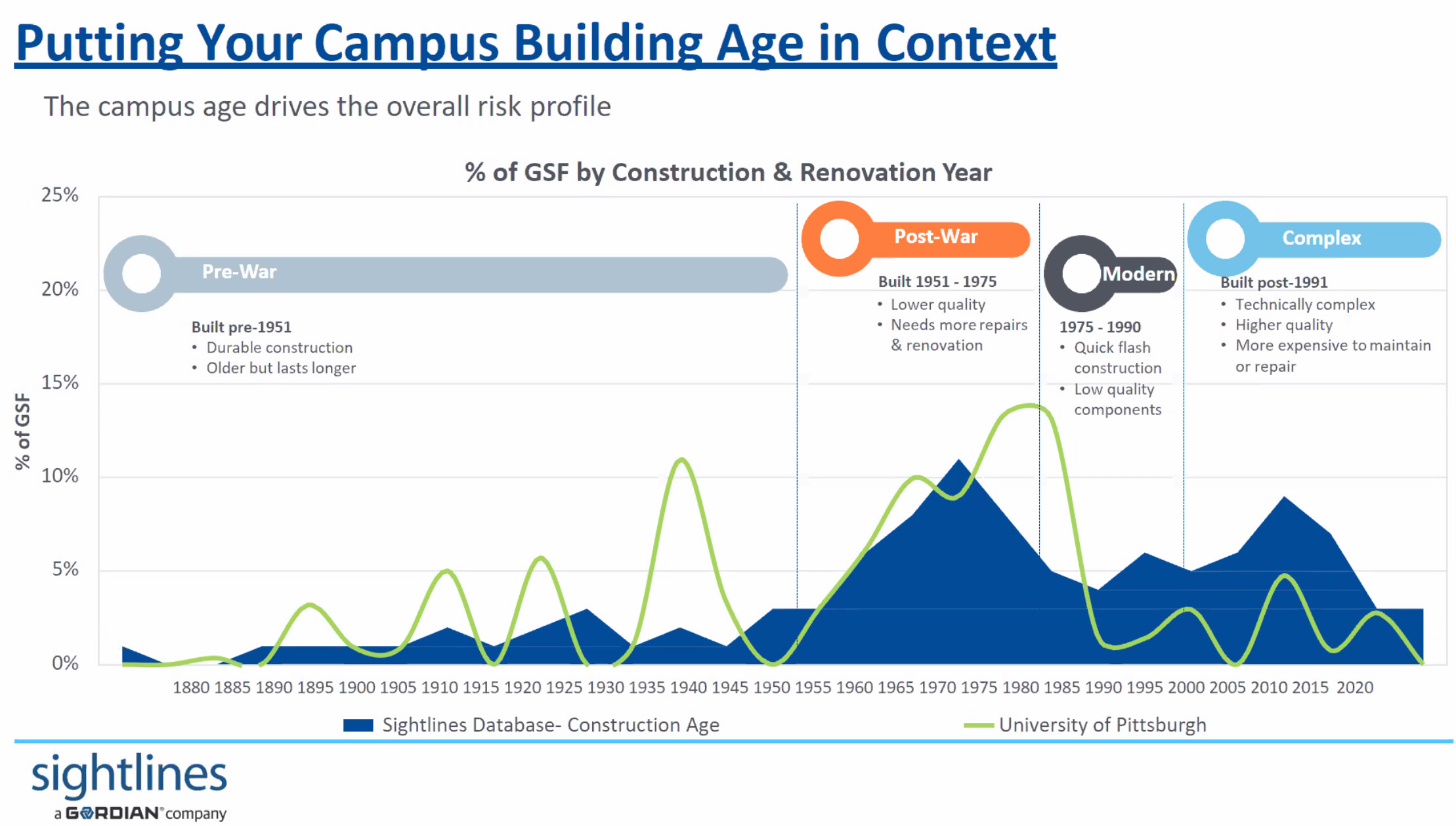 Chart showing building peaks on campus