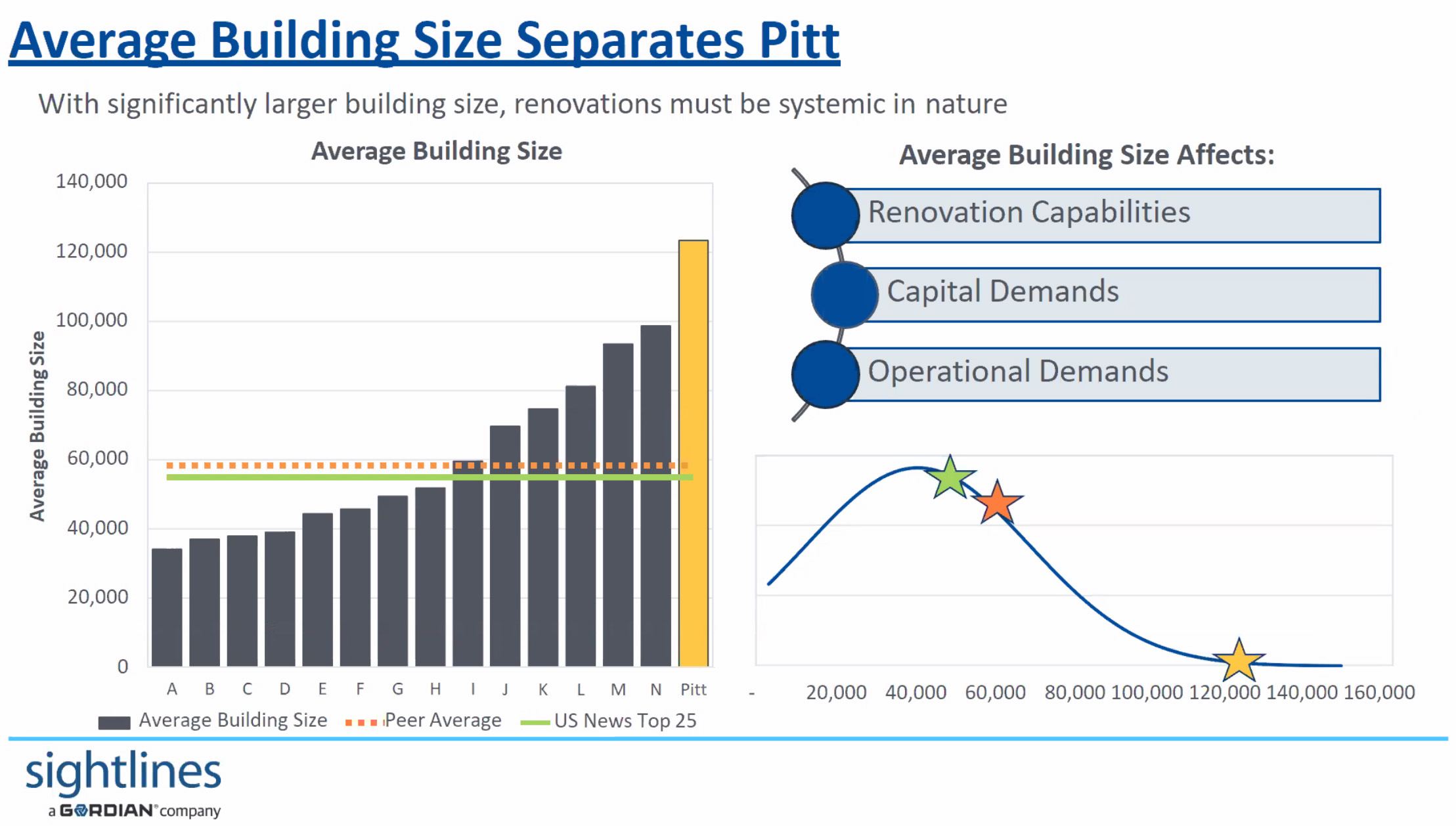 Chart showing Pitt building size compared to peer institutions