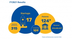 Chart of patents and startups associated with Pitt