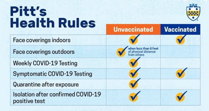 Chart showing rules for those with and without vaccines